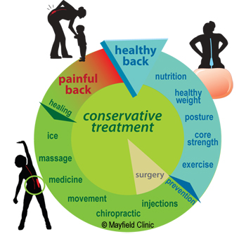 back pain recovery cycle
